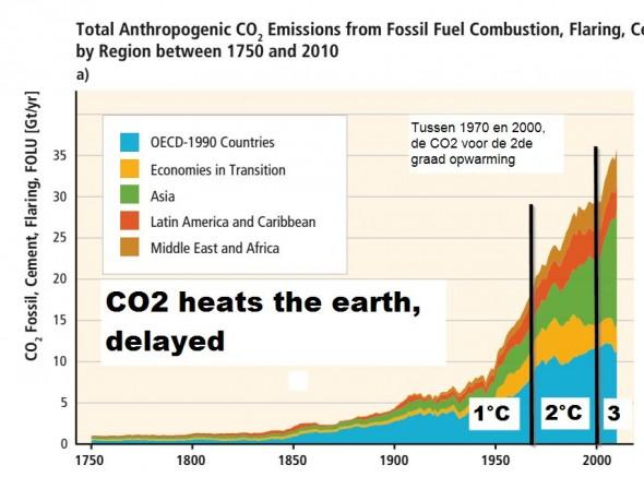 CO2 zorgt voor opwarming