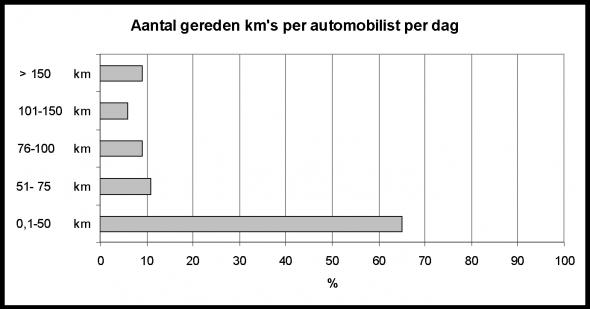 Aantal gereden km's per dag