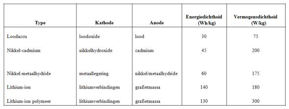 Tabel soorten accu's