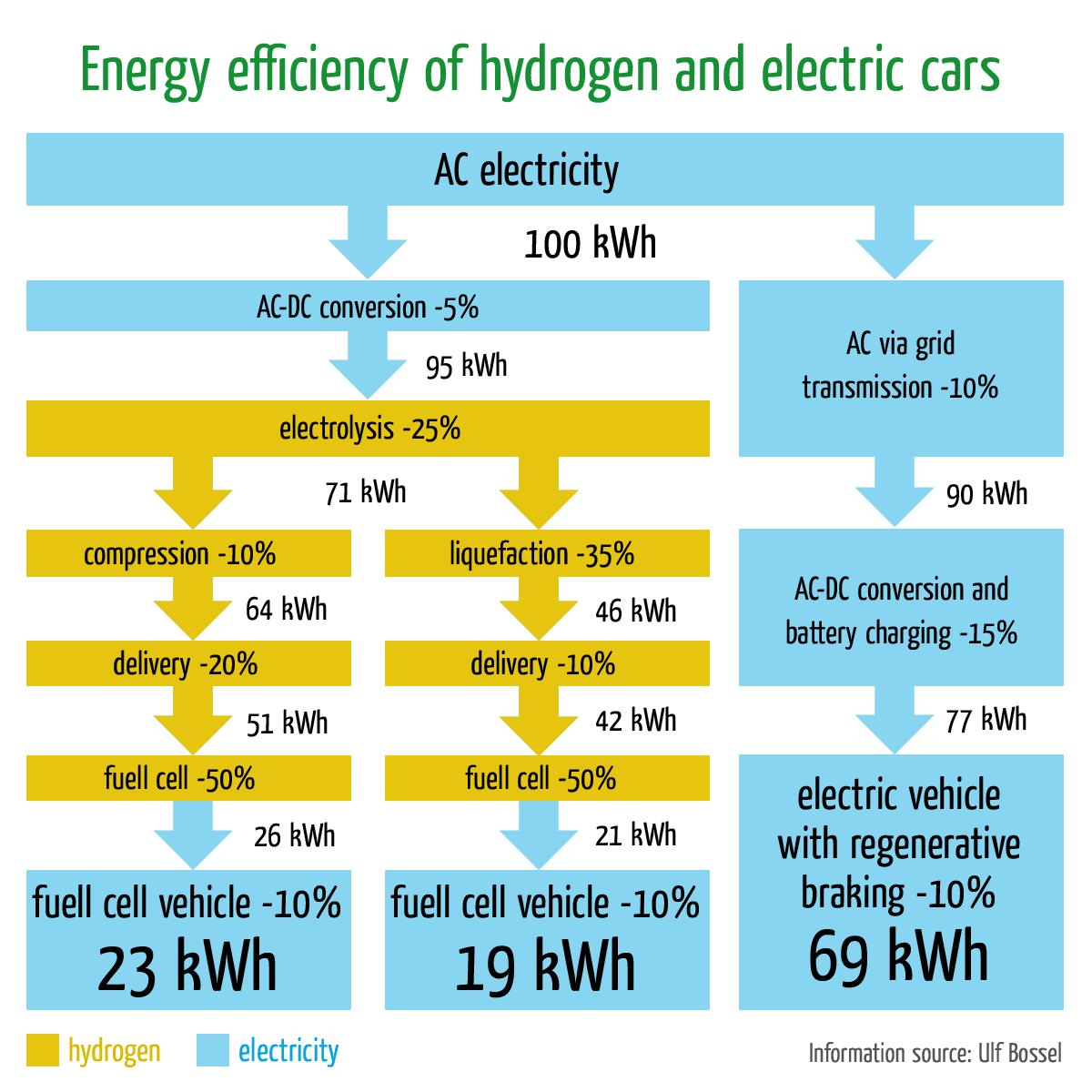 Rijden Op Waterstof Of Elektrisch Rijden Met Batterijen