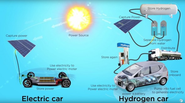 Deze afbeelding maakt in een klap duidelijk dat auto's met de accutechniek veel eenvoudiger keten heeft dan auto's die rijden op waterstof!   Bron http://insideevs.com/