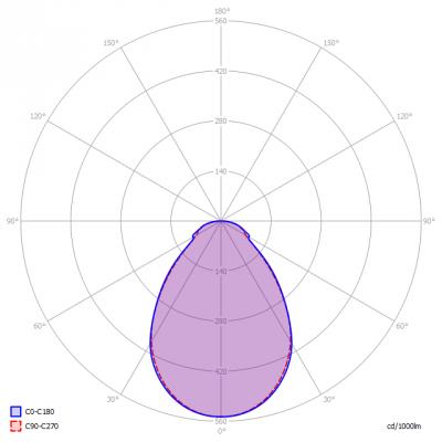 DMLux-Manto2_LedPanel_light_diagram