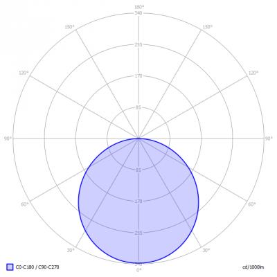 FLL_Flat_led_panel_120x30cm_3000K_light_diagram