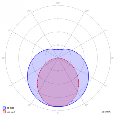 Blinq88-Eco60cm_light_diagram