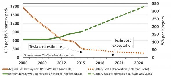Ontwikkeling van de kosten van batterijen voor elektrische auto's