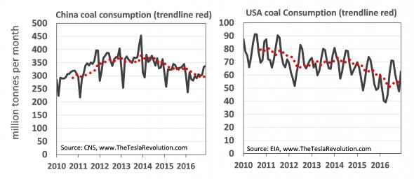Trend steenkolen consumptie