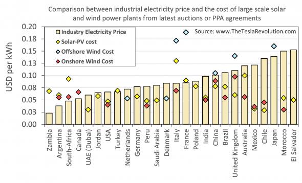 Groothandels stroomprijzen vergeleken.