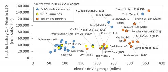 Elektrische auto modellen op de markt