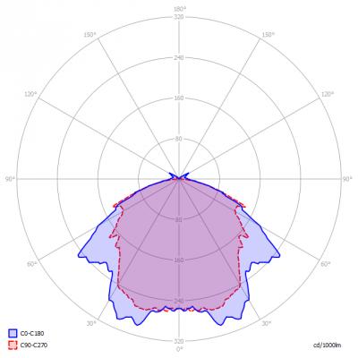 Maxibel-Alina_LED_12W_42V_4000K_light_diagram
