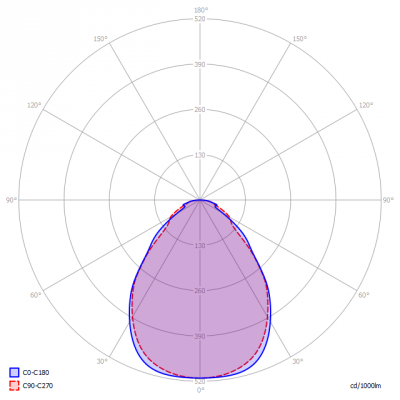 LLP-800189_LED_PANEL_RECTANG_32W_light_diagram
