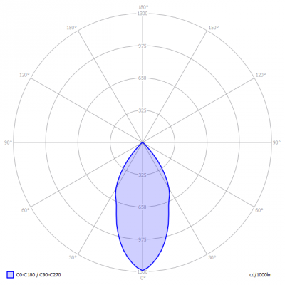 LUMISSION-IMPACT_150-WGU_light_diagram