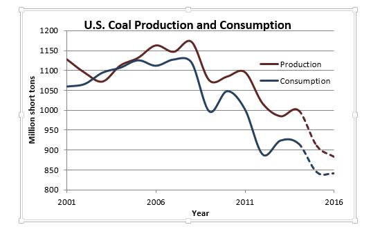 Steenkool productie USA