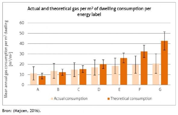 Afwijking gasverbruik