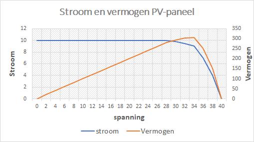 Stroom en vermogen PV-paneel