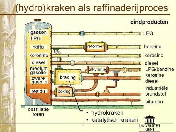 Hydrokraken raffinaderijproces