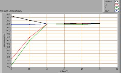 line_lite_mr16_sharp_38w_naturalw_40deg_frosted_voltagedependency