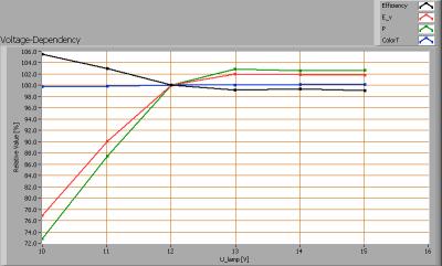 line_lite_mr16_sharp_38w_ww_40deg_frosted_voltagedependency