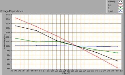 line_lite_p7_series_nf_sharp_76w_voltagedependency
