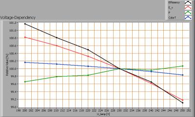 line_lite_p7_series_ns_sharp_76w_voltagedependency