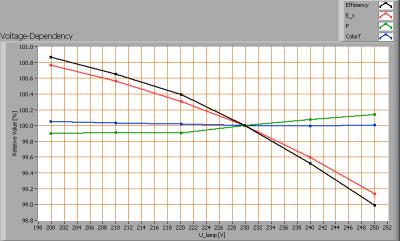 line_lite_p7_series_vf_sharp_76w_voltagedependency