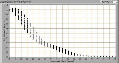 line_lite_p7_series_vs_sharp_76w_ev_dep_kantelhoek