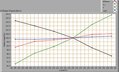 line_lite_sharp_4w_gu10_cw_voltagedependency