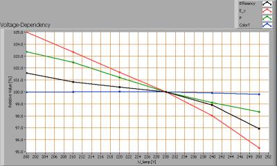 line_lite_sharp_silicon_voltagedependency