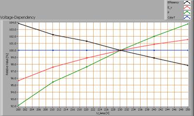 line_lite_3x2w_gu10_cree_ww_voltagedependency