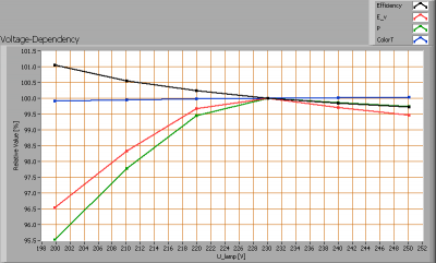 line_lite_led_tl_1200mm_voltagedependency