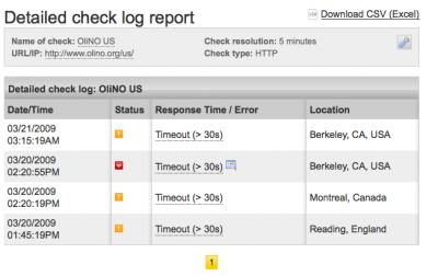error-repor-olino-us-20090320
