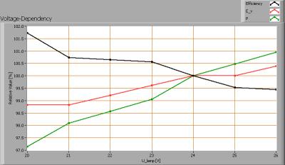 linelite_bb_2475_nw_1000_60d_voltagedependency