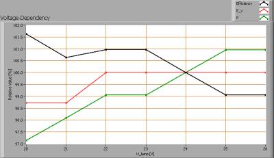 linelite_bb_2475_nw_500_30d_voltagedependency