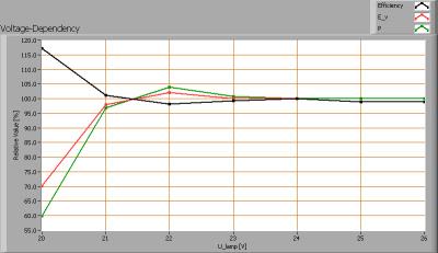 linelite_pc-2423n-500_voltagedependency