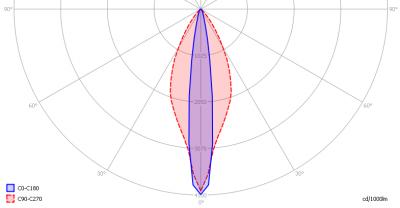 linelite_pc-2423n-500_xre_light_diagram
