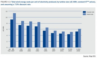 001_total_wind_energy_costs_per_unit_of_electricity