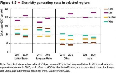 002_electricity_generating_costs_per_region