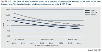 003_cost_of_wind_produced_power_as_a_function_of_wind_speed