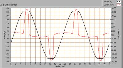 linelite_3x2w_cree_ww_gu10_u_i_waveforms