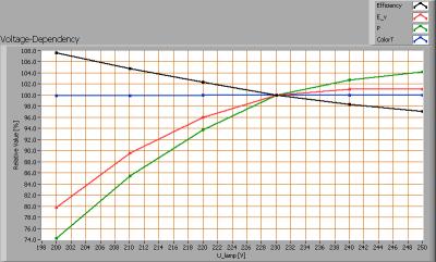 linelite_3x2w_cree_ww_gu10_voltagedependency