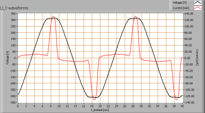 linelite_3x2w_cree_ww_mr16_u_i_waveforms