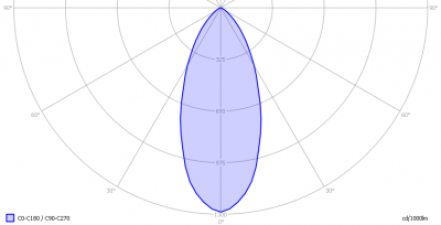 linelite_40w_dimmable_downl_sharp_light_diagram