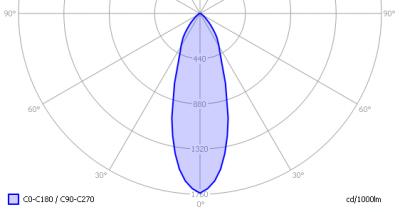 linelite_7w_dimmable_downl_sharp_light_diagram