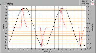 linelite_7w_dimmable_downl_sharp_u_i_waveforms