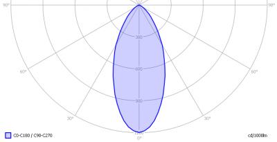 linelite_downlighter_12leds_light_diagram
