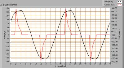 linelite_downlighter_12leds_u_i_waveforms
