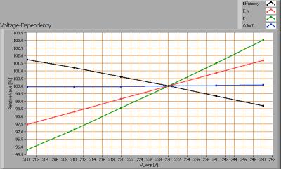 linelite_ledtl60cm_cw_voltagedependency