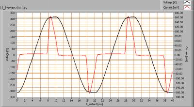linelite_ledtl60cm_ww_u_i_waveforms
