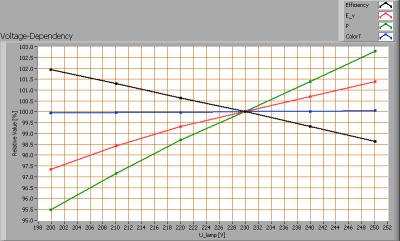 linelite_ledtl60cm_ww_voltagedependency