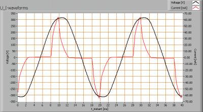 linelite_ps60_ww_u_i_waveforms