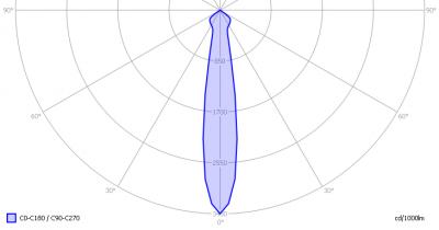 lli_bv_20w_par38_light_diagram